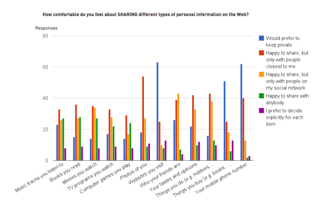 Attitudes to sharing different types of personal information on the Web