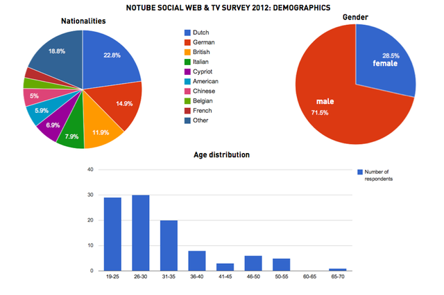 NoTube Social Web and TV Survey 2012: Demographics